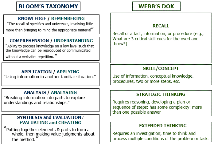 Webb's Depth of Knowledge (DOK) Chart - High School Redesign